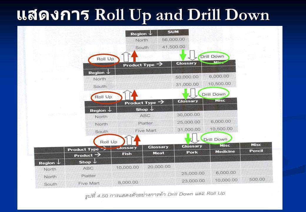 แสดงการ Roll Up and Drill Down