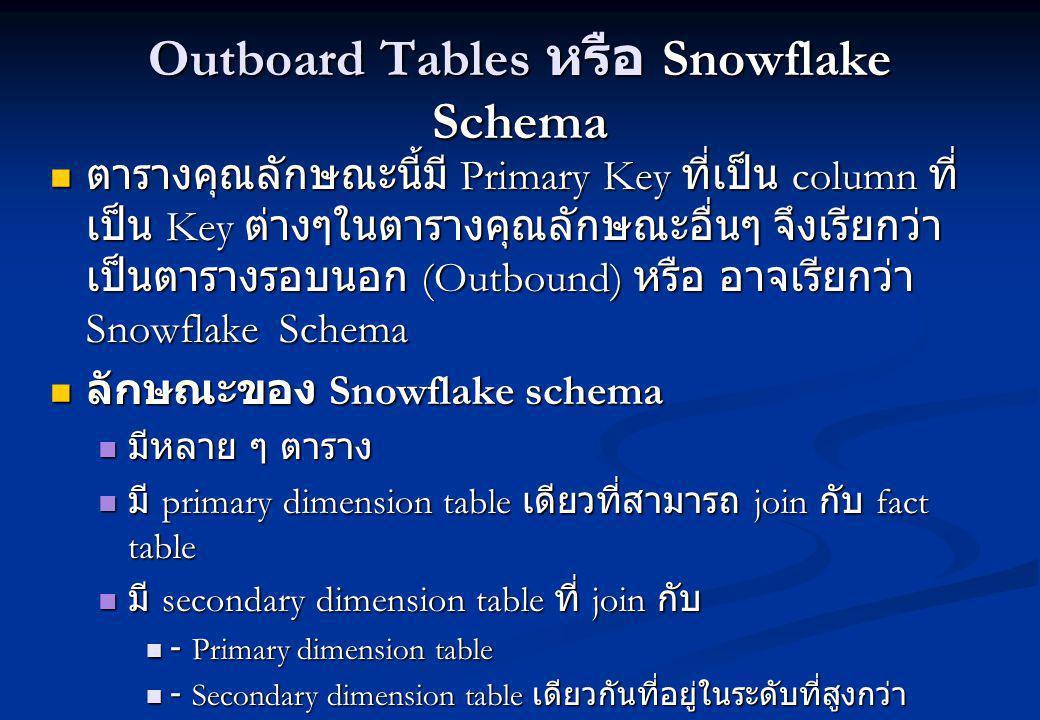 Outboard Tables หรือ Snowflake Schema ตารางคุณลักษณะนี้มี Primary Key ที่เป็น column ที่ เป็น Key ต่างๆในตารางคุณลักษณะอื่นๆ จึงเรียกว่า เป็นตารางรอบนอก (Outbound) หรือ อาจเรียกว่า Snowflake Schema ตารางคุณลักษณะนี้มี Primary Key ที่เป็น column ที่ เป็น Key ต่างๆในตารางคุณลักษณะอื่นๆ จึงเรียกว่า เป็นตารางรอบนอก (Outbound) หรือ อาจเรียกว่า Snowflake Schema ลักษณะของ Snowflake schema ลักษณะของ Snowflake schema มีหลาย ๆ ตาราง มีหลาย ๆ ตาราง มี primary dimension table เดียวที่สามารถ join กับ fact table มี primary dimension table เดียวที่สามารถ join กับ fact table มี secondary dimension table ที่ join กับ มี secondary dimension table ที่ join กับ - Primary dimension table - Primary dimension table - Secondary dimension table เดียวกันที่อยู่ในระดับที่สูงกว่า - Secondary dimension table เดียวกันที่อยู่ในระดับที่สูงกว่า Primary dimension table มีขนาดเล็กกว่าของ star schema Primary dimension table มีขนาดเล็กกว่าของ star schema