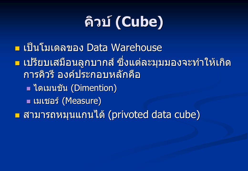 คิวบ์ (Cube) เป็นโมเดลของ Data Warehouse เป็นโมเดลของ Data Warehouse เปรียบเสมือนลูกบากส์ ซึ่งแต่ละมุมมองจะทำให้เกิด การคิวรี องค์ประกอบหลักคือ เปรียบเสมือนลูกบากส์ ซึ่งแต่ละมุมมองจะทำให้เกิด การคิวรี องค์ประกอบหลักคือ ไดเมนชัน (Dimention) ไดเมนชัน (Dimention) เมเชอร์ (Measure) เมเชอร์ (Measure) สามารถหมุนแกนได้ (privoted data cube) สามารถหมุนแกนได้ (privoted data cube)