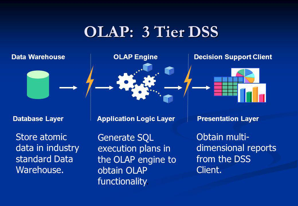 OLAP: 3 Tier DSS Data Warehouse Database Layer Store atomic data in industry standard Data Warehouse. OLAP Engine Application Logic Layer Generate SQL
