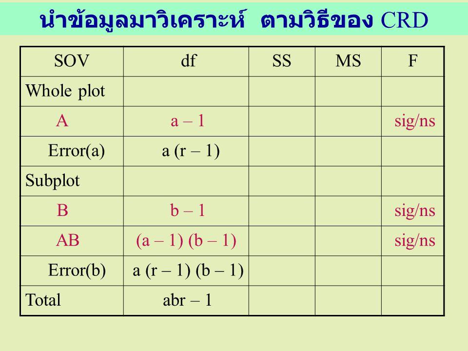 นำข้อมูลมาวิเคราะห์ ตามวิธีของ CRD SOV dfSSMSF Whole plot A a – 1 sig/ns Error(a) a (r – 1) Subplot B b – 1 sig/ns AB(a – 1) (b – 1) sig/ns Error(b) a