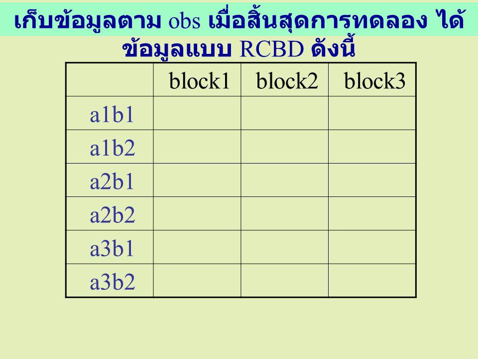 block1 block2 block3 a1b1 a1b2 a2b1 a2b2 a3b1 a3b2 เก็บข้อมูลตาม obs เมื่อสิ้นสุดการทดลอง ได้ ข้อมูลแบบ RCBD ดังนี้