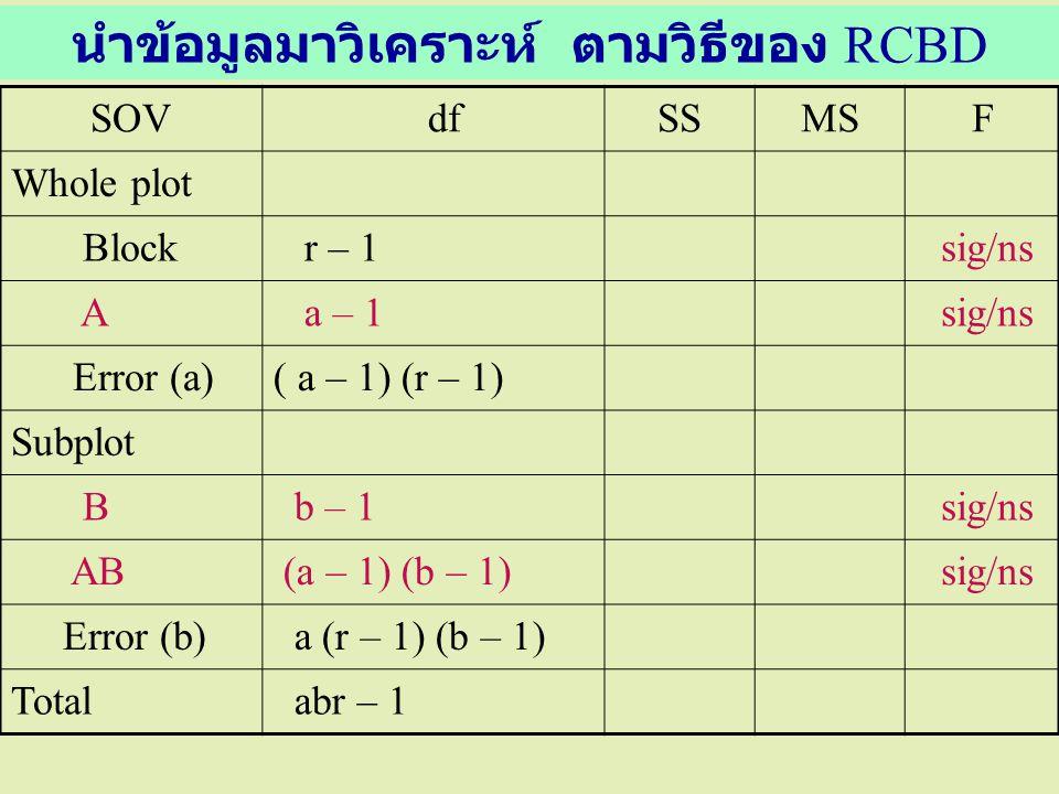 นำข้อมูลมาวิเคราะห์ ตามวิธีของ RCBD SOV dfSSMSF Whole plot Block r – 1 sig/ns A a – 1 sig/ns Error (a)( a – 1) (r – 1) Subplot B b – 1 sig/ns AB (a –