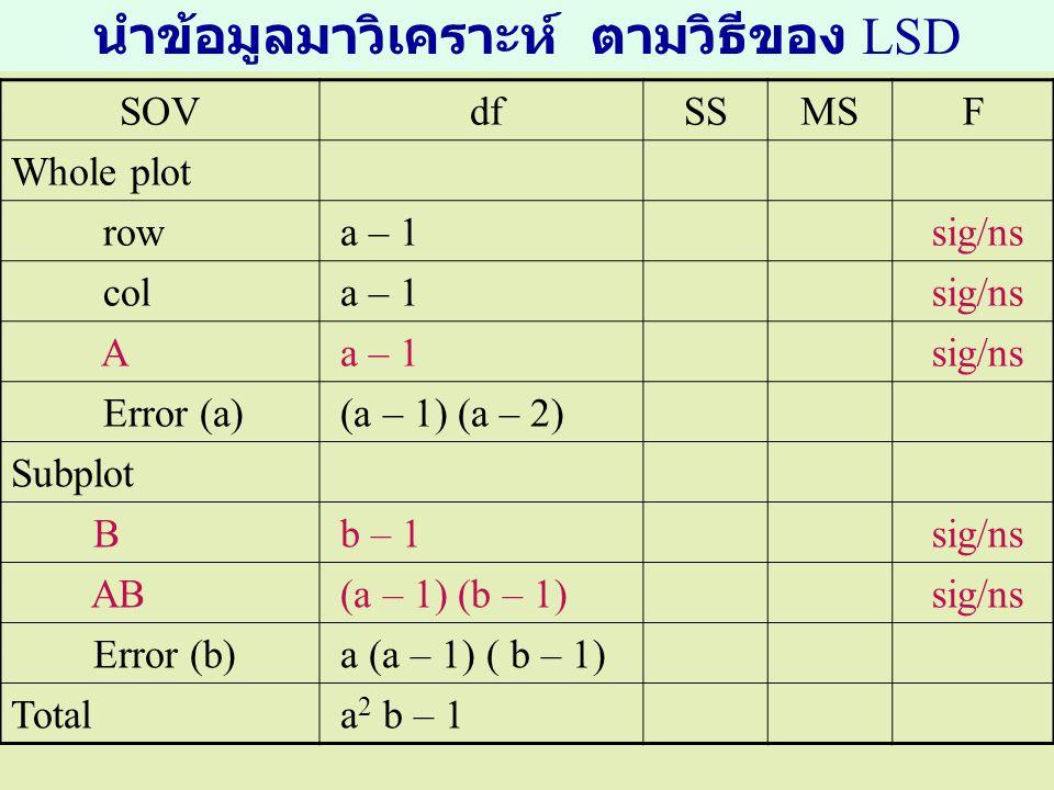 นำข้อมูลมาวิเคราะห์ ตามวิธีของ LSD SOV dfSSMSF Whole plot row a – 1 sig/ns col a – 1 sig/ns A a – 1 sig/ns Error (a) (a – 1) (a – 2) Subplot B b – 1 s
