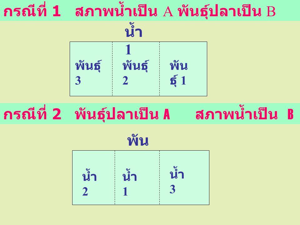 กรณีที่ 1 สภาพน้ำเป็น A พันธุ์ปลาเป็น B พัน ธุ์ 1 กรณีที่ 2 พันธุ์ปลาเป็น A สภาพน้ำเป็น B น้ำ 1 พัน ธุ์ 1 พันธุ์ 2 พันธุ์ 3 น้ำ 3 น้ำ 2 น้ำ 1
