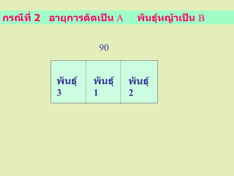 กรณีที่ 2 อายุการตัดเป็น A พันธุ์หญ้าเป็น B พันธุ์ 3 พันธุ์ 1 พันธุ์ 2