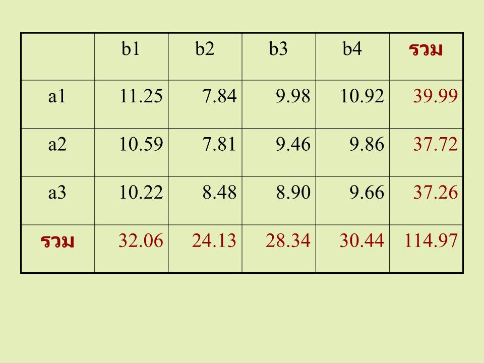 b1b2b3b4 รวม a111.257.849.9810.9239.99 a210.597.819.469.8637.72 a310.228.488.909.6637.26 รวม 32.0624.1328.3430.44114.97