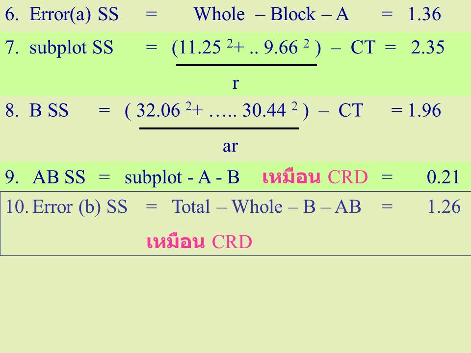 10.Error (b) SS = Total – Whole – B – AB = 1.26 เหมือน CRD 7. subplot SS = (11.25 2 +.. 9.66 2 ) – CT = 2.35 r 8. B SS = ( 32.06 2 + ….. 30.44 2 ) – C