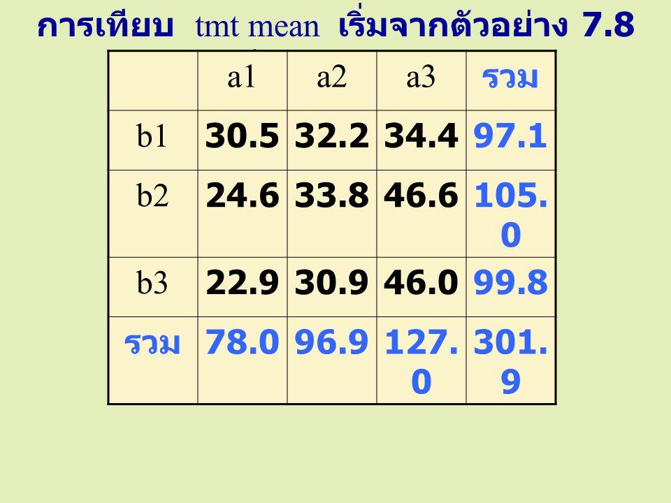 การเทียบ tmt mean เริ่มจากตัวอย่าง 7.8 หน้า 55 และ 56 a1a2a3 รวม b130.532.234.497.1 b224.633.846.6105. 0 b322.930.946.099.8 รวม 78.096.9127. 0 301. 9