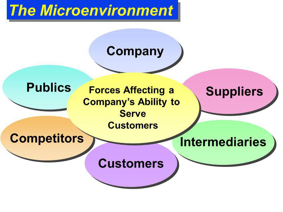 The Microenvironment Company Customers Publics Suppliers Competitors Intermediaries Forces Affecting a Company's Ability to Serve Customers Forces Aff