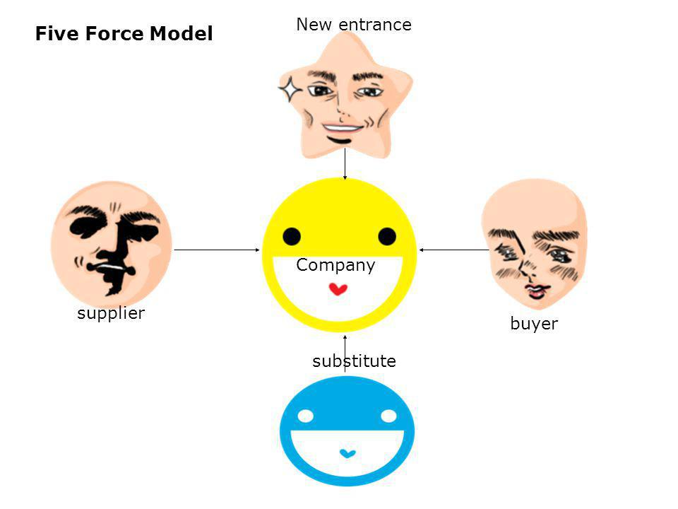company supplier buyer substitute New entrance Five Force Model Company