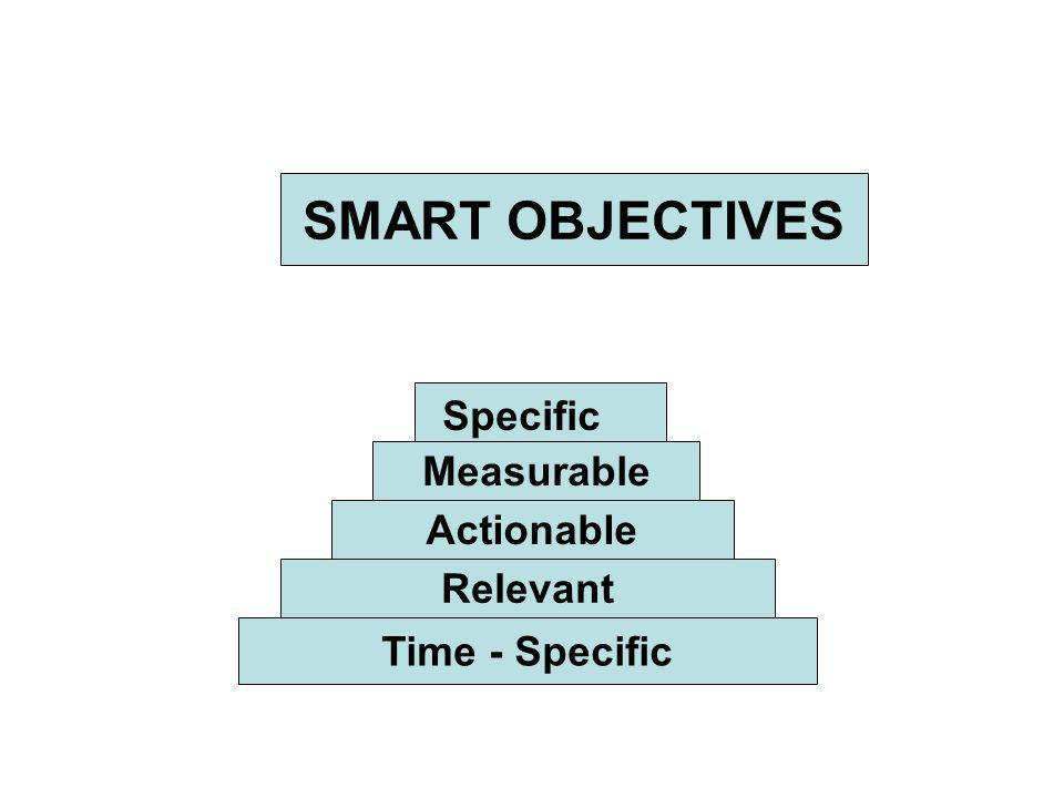 SMART OBJECTIVES Time - Specific Relevant Actionable Measurable Specific