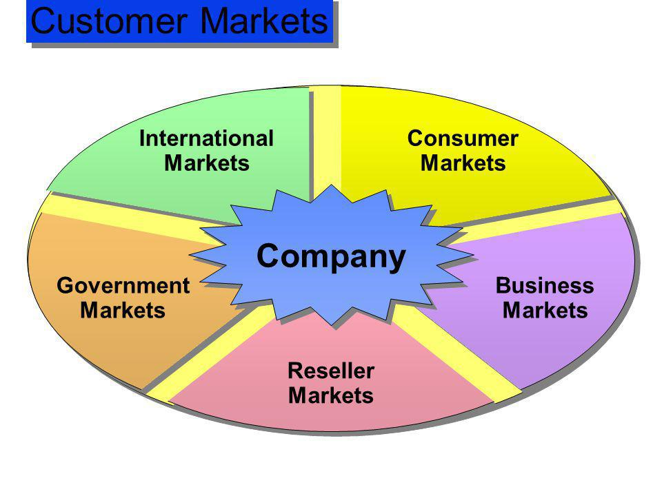 Customer Markets Company Consumer Markets International Markets Government Markets Business Markets Reseller Markets