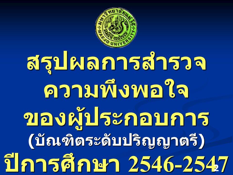 สรุปผลการสำรวจ ความพึงพอใจ ของผู้ประกอบการ ( บัณฑิตระดับปริญญาตรี ) ปีการศึกษา 2546-2547 2 กันยายน 2548