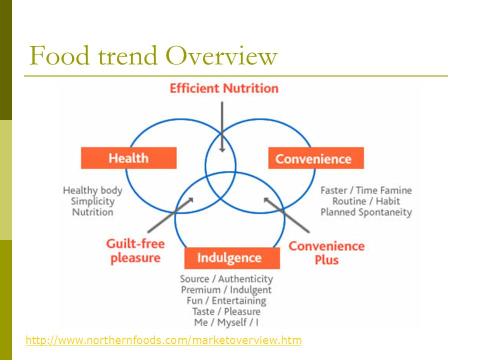 Food trend Overview  Many social, economic and demographic changes over the last decade have influenced the choice of what foods people want to eat, but three macro trends dominate: Health Convenience Indulgence.