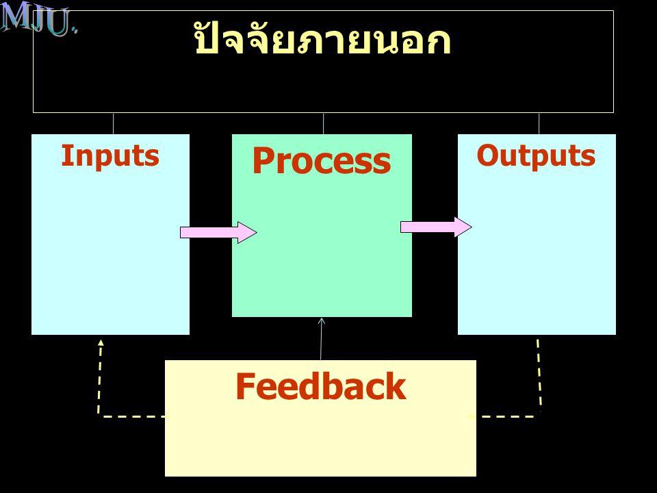 ภาพรวมของการจัดการดำเนินงาน ( บทนำ ) Inputs Process Outputs Feedback ปัจจัยภายนอก
