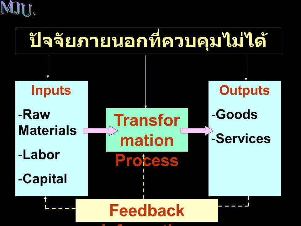 ปัจจัยการผลิต (Inputs) ต้นทุนหรือ ค่าใช้จ่ายต่างๆ ที่ได้ใช้ไปใน กระบวนการแปลงสภาพ เพื่อทำให้ เกิดผลผลิตที่เป็นสินค้าหรือบริการ ภาพรวมของการจัดการดำเนินงาน ( บทนำ ) วัตถุดิบ หมายถึง วัสดุหรือส่วนประกอบ ต่างๆ ที่ใช้ไปในกระบวนการแปลง สภาพ แรงงาน หมายถึง ทรัพยากรมนุษย์ที่ ปฏิบัติงานในกระบวนการแปลงสภาพ ทุน หมายถึง สินทรัพย์ต่างๆ ที่ใช้ไปใน กระบวนการแปลงสภาพ เช่น โรงงาน อาคาร เครื่องมือ เครื่องจักร เครื่องใช้ สำนักงาน