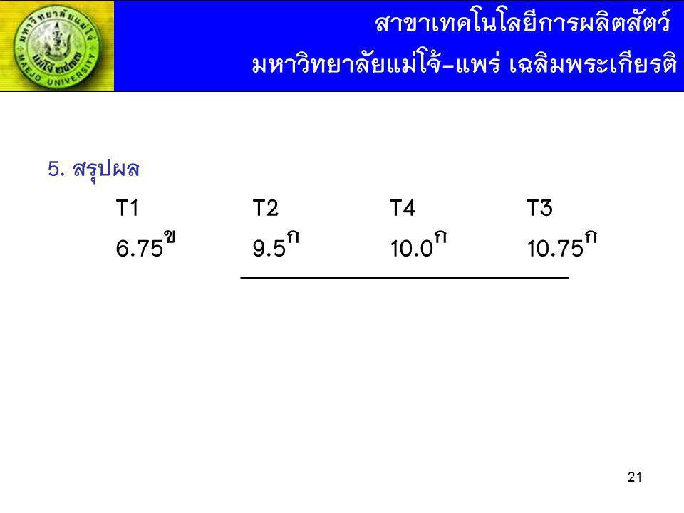 5. สรุปผล T1T2T4T3 6.75 ข 9.5 ก 10.0 ก 10.75 ก สาขาเทคโนโลยีการผลิตสัตว์ มหาวิทยาลัยแม่โจ้-แพร่ เฉลิมพระเกียรติ 21