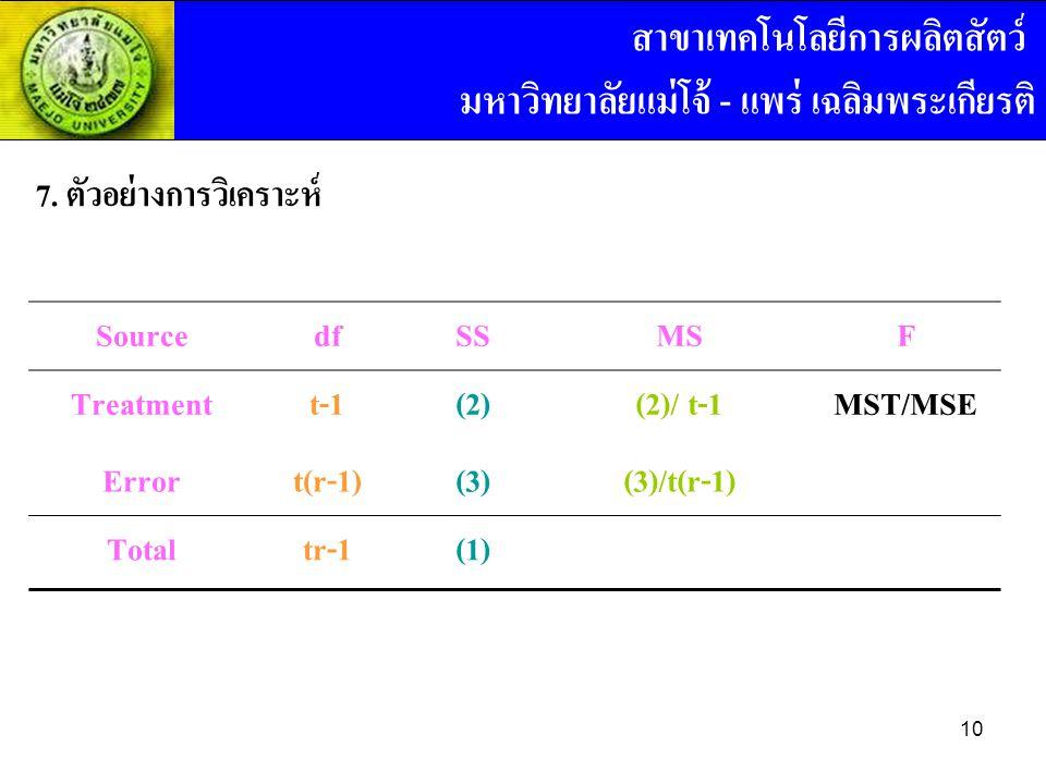 7. ตัวอย่างการวิเคราะห์ SourcedfSSMSF Treatmentt-1(2)(2)/ t-1MST/MSE Errort(r-1)(3)(3)/t(r-1) Totaltr-1(1) สาขาเทคโนโลยีการผลิตสัตว์ มหาวิทยาลัยแม่โจ้
