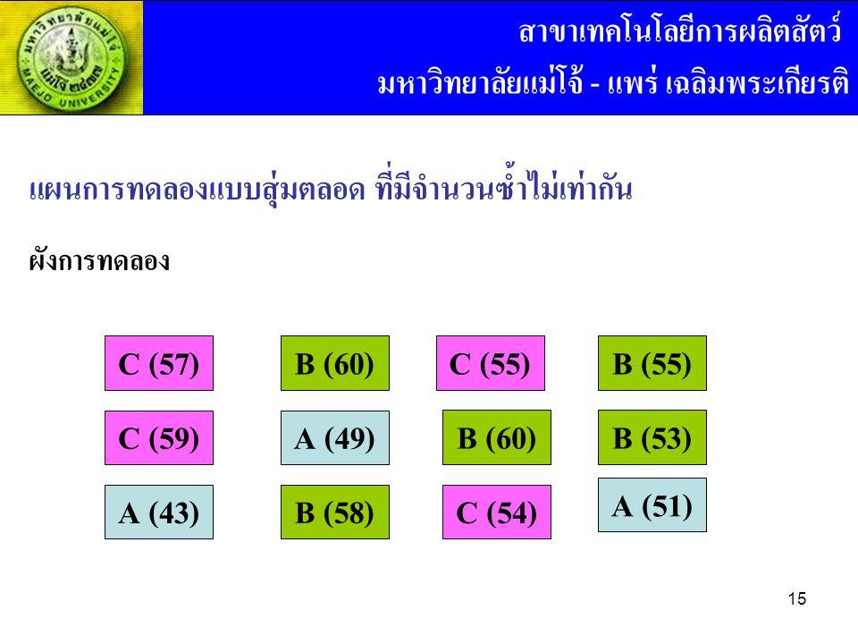 แผนการทดลองแบบสุ่มตลอด ที่มีจำนวนซ้ำไม่เท่ากัน ผังการทดลอง C (57) A (51) B (60)C (55) C (54) B (53)B (60) B (58) C (59) A (43) A (49) B (55) สาขาเทคโน