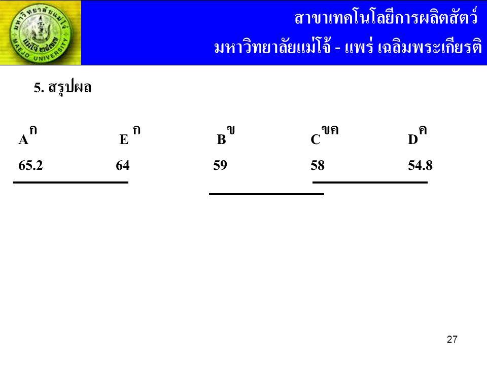 5. สรุปผล A ก E ก B ข C ขค D ค 65.264595854.8 สาขาเทคโนโลยีการผลิตสัตว์ มหาวิทยาลัยแม่โจ้ - แพร่ เฉลิมพระเกียรติ 27