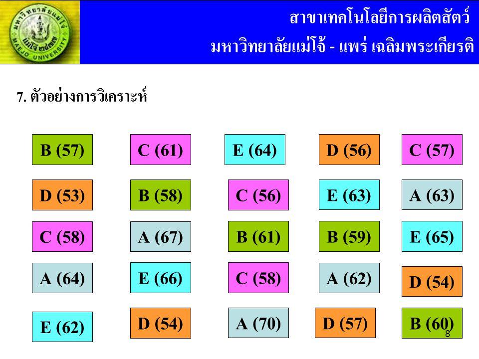 7. ตัวอย่างการวิเคราะห์ C (61)D (56) A (70) B (58)C (56) C (58) A (62) B (59)B (61) D (57) B (57) D (53) C (58) A (64) D (54) A (67) C (57) A (63) D (