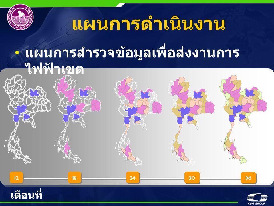 แผนการสำรวจข้อมูลเพื่อส่งงานการ ไฟฟ้าเขต แผนการดำเนินงาน 12 18 24 30 36 เดือนที่