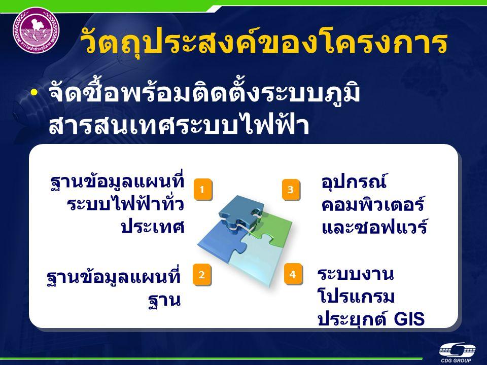 วัตถุประสงค์ของโครงการ จัดซื้อพร้อมติดตั้งระบบภูมิ สารสนเทศระบบไฟฟ้า ฐานข้อมูลแผนที่ ระบบไฟฟ้าทั่ว ประเทศ ฐานข้อมูลแผนที่ ฐาน อุปกรณ์ คอมพิวเตอร์ และซอฟแวร์ ระบบงาน โปรแกรม ประยุกต์ GIS 1 1 2 2 3 3 4 4