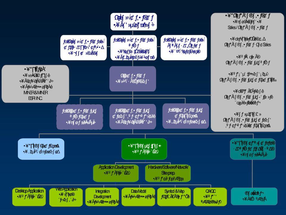 ต้นแบบโปรแกรมฯ และ คุณสมบัติทางเทคนิค โปรแกรมประยุกต์ ( บางส่วน ) HW / SW / Application ที่ 6 สำนักงานการไฟฟ้าเขต สำนักงานชั้น 1-4 (15 จังหวัด ) ข้อมูลภูมิสารสนเทศระบบ ไฟฟ้าพื้นที่ 15 จังหวัด การฝึกอบรม การส่งมอบงานในเดือนที่ 12