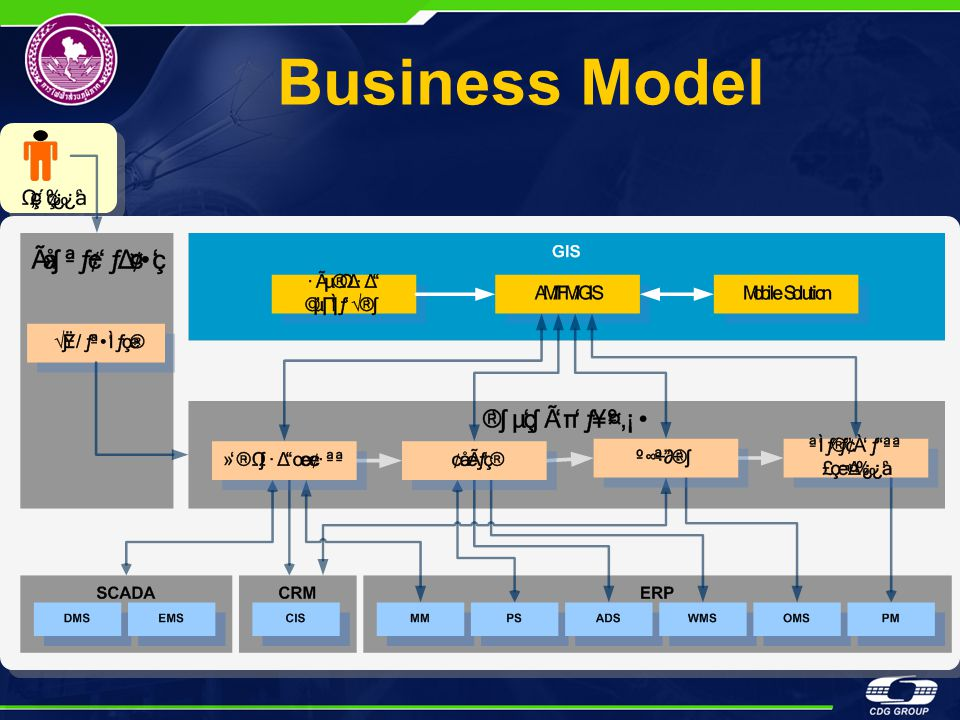 AM/FM/GIS II 1 1 2 2 3 3 4 4 5 5 Hardware Servers, PC, PDA, GPS, Peripheral Software & Application ArcGIS, ArcIMS, ArcFM, Designer & Planning People เจ้าหน้าที่การไฟฟ้ามีส่วน ร่วมทุกท่าน Process วิธีการทำงาน ประจำวัน, การ ทำงานร่วมกับ ระบบอื่น Data Based Map, Distribution Map
