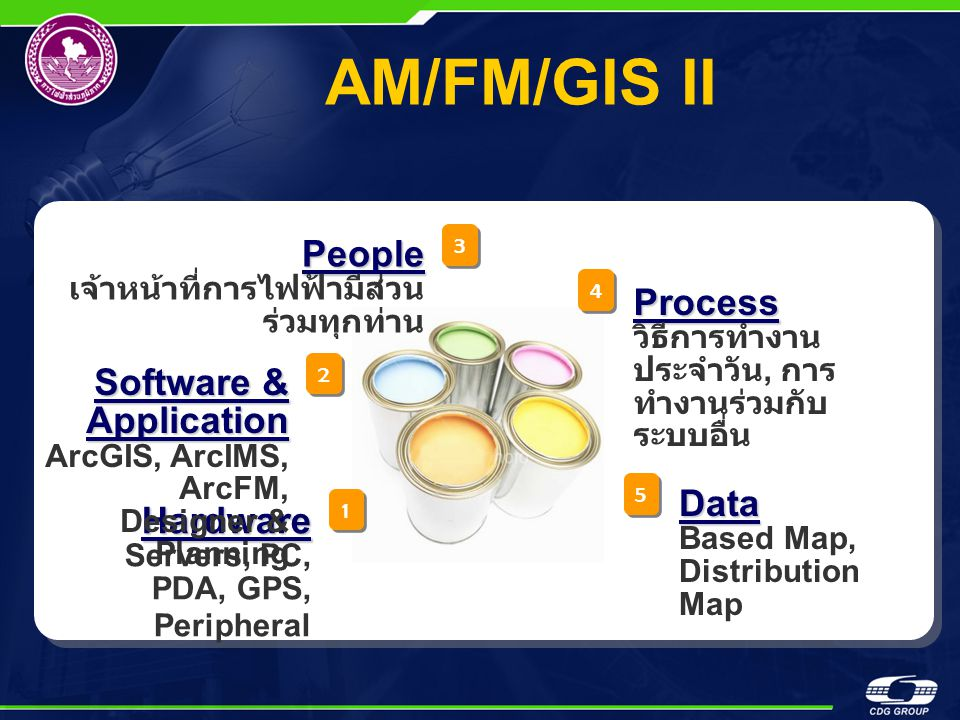 AM/FM/GIS II 1 1 2 2 3 3 4 4 5 5 Hardware Servers, PC, PDA, GPS, Peripheral Software & Application ArcGIS, ArcIMS, ArcFM, Designer & Planning People เ