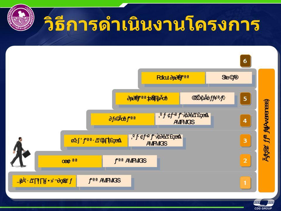 วิธีการดำเนินงานโครงการ 1 1 2 2 3 3 4 4 5 5 6 6