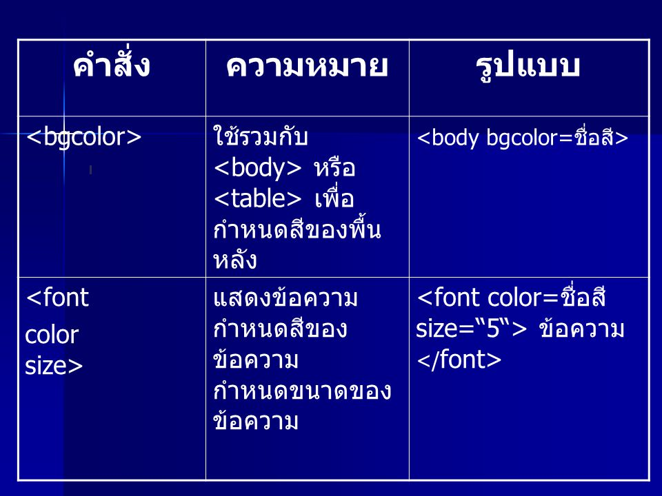 คำสั่งความหมายรูปแบบ ใช้รวมกับ หรือ เพื่อ กำหนดสีของพื้น หลัง <font color size> แสดงข้อความ กำหนดสีของ ข้อความ กำหนดขนาดของ ข้อความ ข้อความ