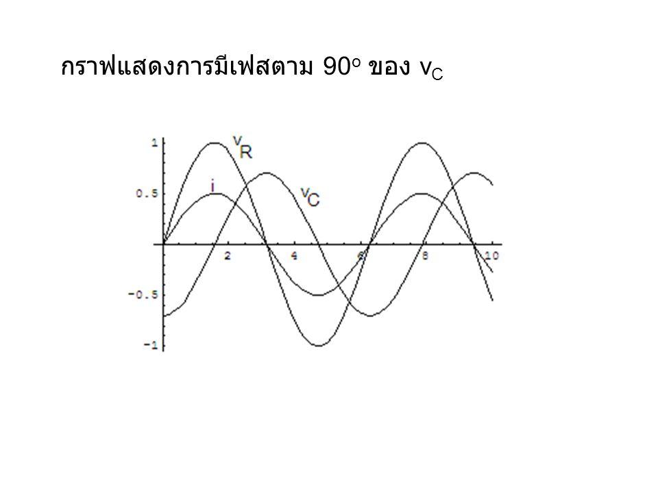 กราฟแสดงการมีเฟสตาม 90 o ของ v C
