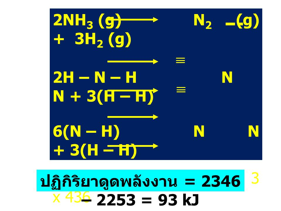 H 2H – N – H N N + 3(H – H) 6(N – H)N N + 3(H – H) 6 x 391 945 + 3 x 436 2346 kJ2253 kJ ปฏิกิริยาดูดพลังงาน = 2346 – 2253 = 93 kJ
