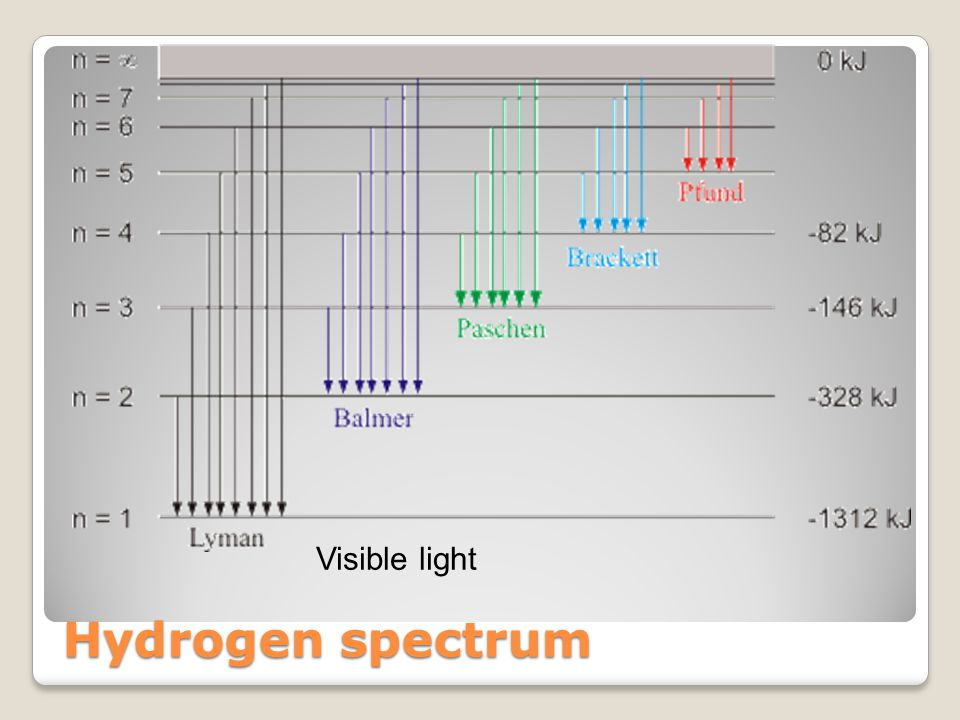 Hydrogen spectrum Visible light