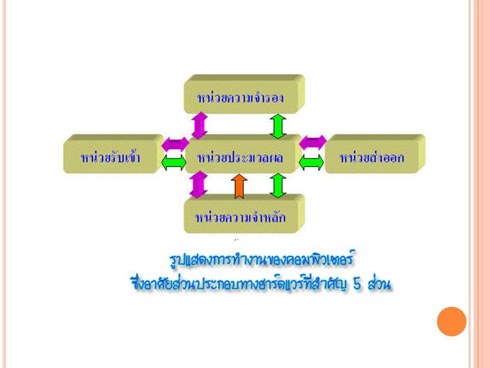 หน่วยความจำสำรอง (S ECONDARY M EMORY ) หน่วยความจำสำรอง เป็น หน่วยความจำที่ใช้เก็บข้อมูล และโปรแกรมที่ต้องการใช้งาน ในคราวต่อไปได้ ซึ่งสามารถ บรรจุข้อมูลและโปรแกรมได้ เป็นจำนวนมาก
