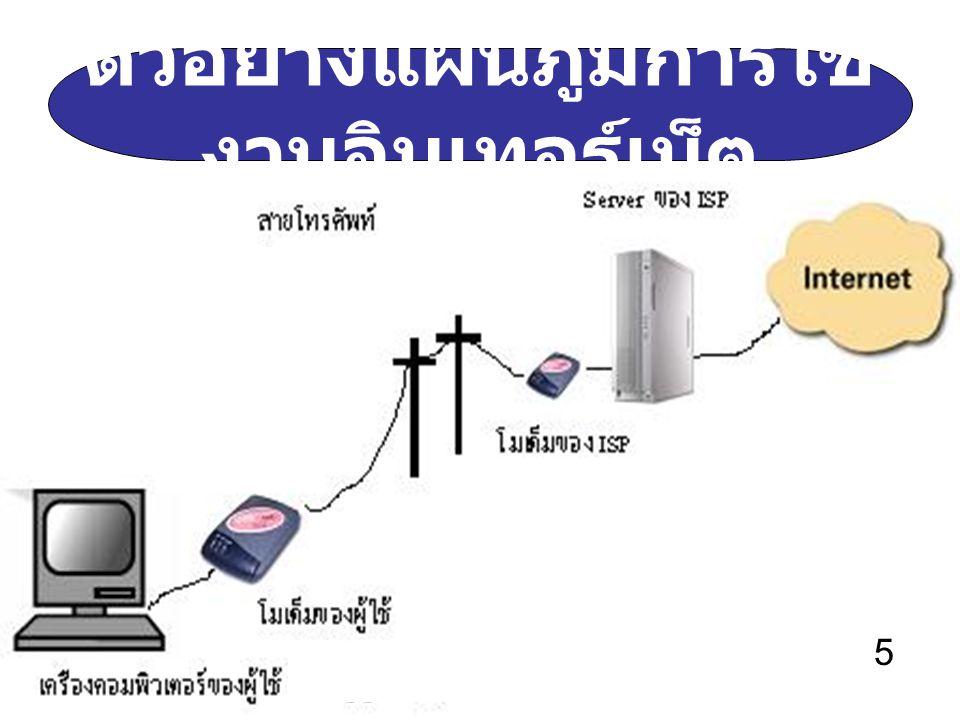 4 ตัวอย่างแผนภูมิการใช้ งานอินเทอร์เน็ต 5