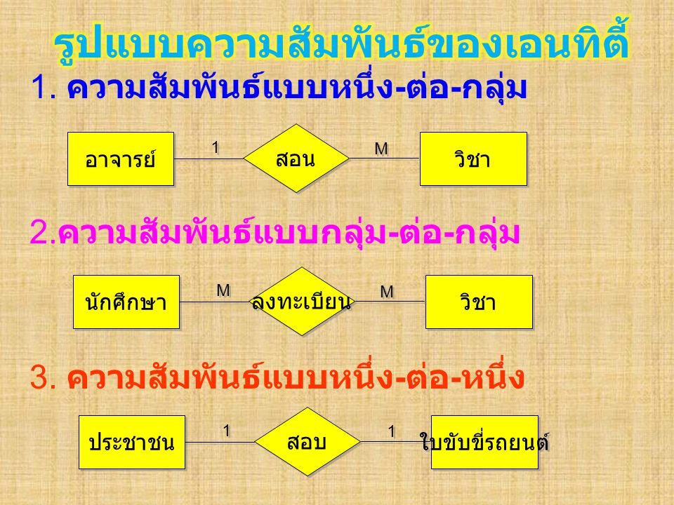 1.ความสัมพันธ์แบบหนึ่ง - ต่อ - กลุ่ม 2. ความสัมพันธ์แบบกลุ่ม - ต่อ - กลุ่ม 3.