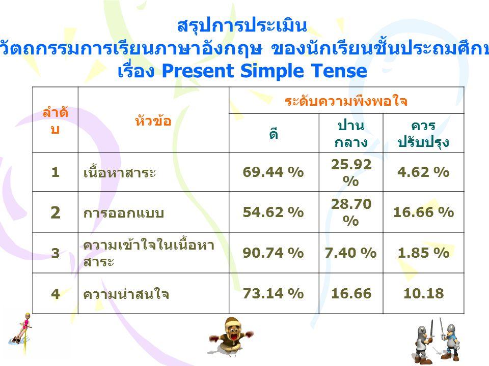 สรุปการประเมิน การใช้นวัตถกรรมการเรียนภาษาอังกฤษ ของนักเรียนชั้นประถมศึกษาปีที่ 6 เรื่อง Present Simple Tense ลำดั บ หัวข้อ ระดับความพึงพอใจ ดี ปาน กล