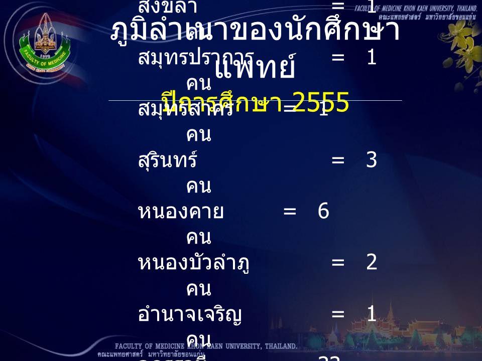 ภูมิลำเนาของนักศึกษา แพทย์ ปีการศึกษา 2555 สงขลา = 1 คน สมุทรปราการ = 1 คน สมุทรสาคร = 1 คน สุรินทร์ = 3 คน หนองคาย = 6 คน หนองบัวลำภู = 2 คน อำนาจเจร