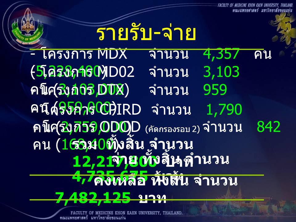 - โครงการ MDX จำนวน 4,357 คน (5,228,400) - โครงการ MD02 จำนวน 3,103 คน (3,103,000) - โครงการ DTX จำนวน 959 คน (959,000) รายรับ - จ่าย - โครงการ CPIRD