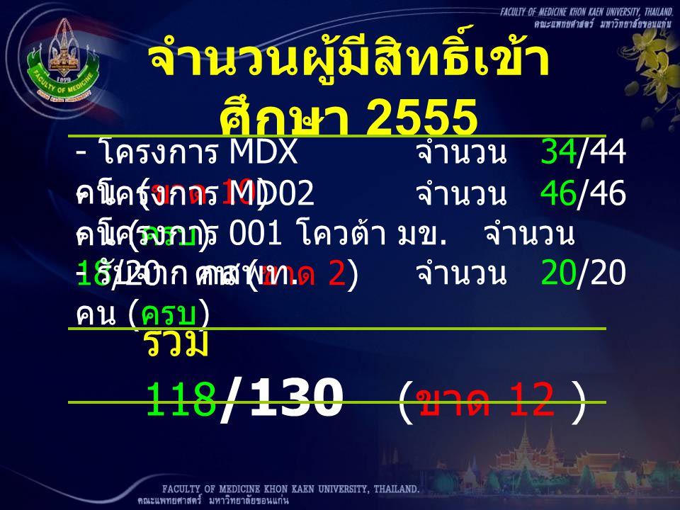 จำนวนผู้มีสิทธิ์เข้า ศึกษา 2555 - โครงการ MDX จำนวน 34/44 คน ( ขาด 10) - โครงการ MD02 จำนวน 46/46 คน ( ครบ ) - โครงการ 001 โควต้า มข. จำนวน 18/20 คน (