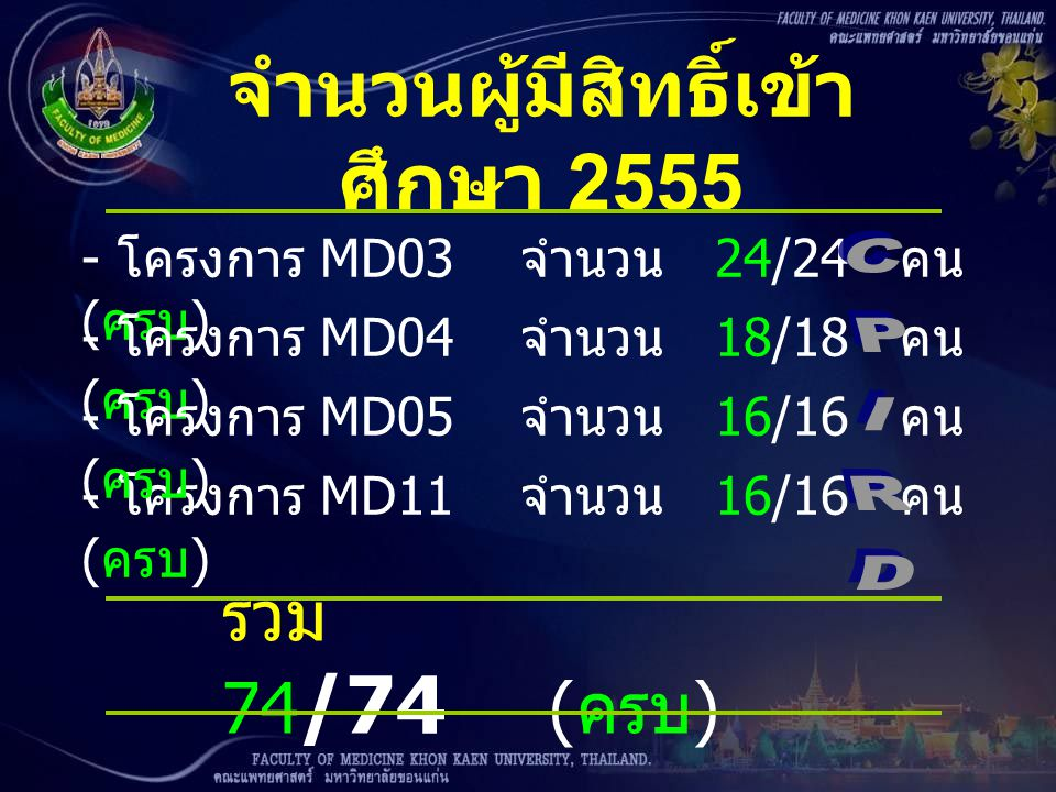 จำนวนผู้มีสิทธิ์เข้า ศึกษา 2555 - โครงการ MD06 จำนวน 23/30 คน ( ขาด 7 ) - โครงการ MD07 จำนวน 21/24 คน ( ขาด 3 ) - โครงการ MD09 จำนวน 10/16 คน ( ขาด 6) - โครงการ MD08 จำนวน 9/14 คน ( ขาด 5) รวม 63 /84 ( ขาด 21)