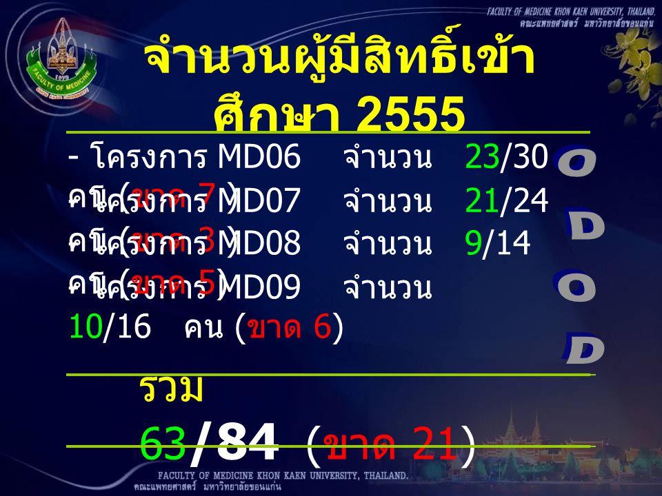 จำนวนผู้มีสิทธิ์เข้า ศึกษา 2555 - โครงการ MD06 จำนวน 23/30 คน ( ขาด 7 ) - โครงการ MD07 จำนวน 21/24 คน ( ขาด 3 ) - โครงการ MD09 จำนวน 10/16 คน ( ขาด 6)