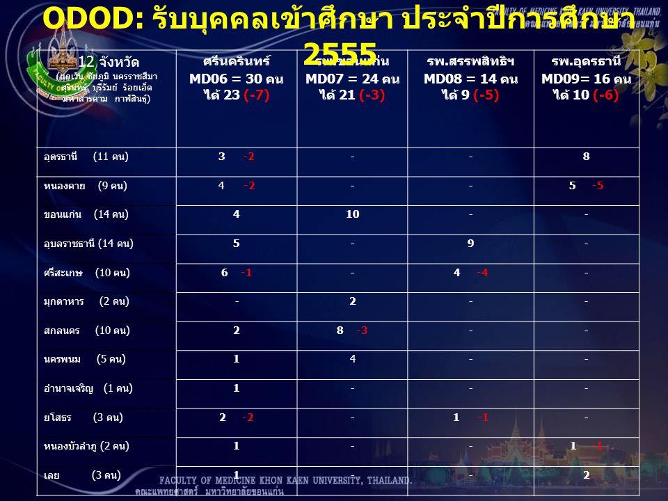 12 จังหวัด ( ยกเว้น ชัยภูมิ นครราชสีมา สุรินทร์ บุรีรัมย์ ร้อยเอ็ด มหาสารคาม กาฬสินธุ์ ) ศรีนครินทร์ MD06 = 30 คน ได้ 23 (-7) รพ. ขอนแก่น MD07 = 24 คน