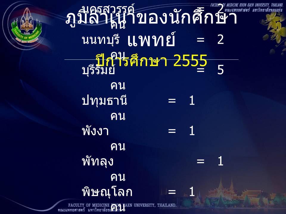 ภูมิลำเนาของนักศึกษา แพทย์ ปีการศึกษา 2555 นครสวรรค์ = 2 คน นนทบุรี = 2 คน บุรีรัมย์ = 5 คน ปทุมธานี = 1 คน พังงา = 1 คน พัทลุง = 1 คน พิษณุโลก = 1 คน