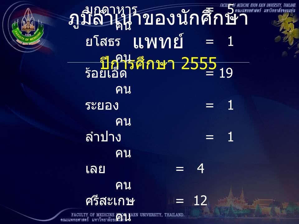 ภูมิลำเนาของนักศึกษา แพทย์ ปีการศึกษา 2555 สงขลา = 1 คน สมุทรปราการ = 1 คน สมุทรสาคร = 1 คน สุรินทร์ = 3 คน หนองคาย = 6 คน หนองบัวลำภู = 2 คน อำนาจเจริญ = 1 คน อุดรธานี = 33 คน อุบลราชธานี = 27 คน