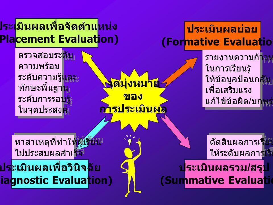 จุดมุ่งหมาย ของ การประเมินผล ประเมินผลเพื่อจัดตำแหน่ง (Placement Evaluation) ประเมินผลย่อย (Formative Evaluation) ประเมินผลเพื่อวินิจฉัย (Diagnostic Evaluation) ประเมินผลรวม / สรุป (Summative Evaluation) ตรวจสอบระดับ ความพร้อม ระดับความรู้และ ทักษะพื้นฐาน ระดับการรอบรู้ ในจุดประสงค์ ตรวจสอบระดับ ความพร้อม ระดับความรู้และ ทักษะพื้นฐาน ระดับการรอบรู้ ในจุดประสงค์ รายงานความก้าวหน้า ในการเรียนรู้ ให้ข้อมูลป้อนกลับ เพื่อเสริมแรง แก้ไข้ข้อผิด / บกพร่อง รายงานความก้าวหน้า ในการเรียนรู้ ให้ข้อมูลป้อนกลับ เพื่อเสริมแรง แก้ไข้ข้อผิด / บกพร่อง หาสาเหตุที่ทำให้ผู้เรียน ไม่ประสบผลสำเร็จ หาสาเหตุที่ทำให้ผู้เรียน ไม่ประสบผลสำเร็จ ตัดสินผลการเรียน ให้ระดับผลการเรียน ตัดสินผลการเรียน ให้ระดับผลการเรียน