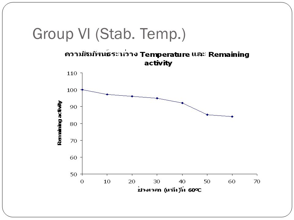 Group VI (Stab. Temp.)